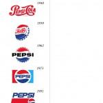 Coca Cola vs. Pepsi Brand